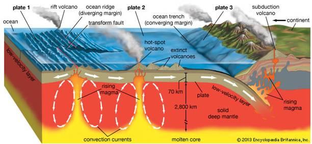 Geologi Dinamik
